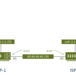 ASA Route Based VPN