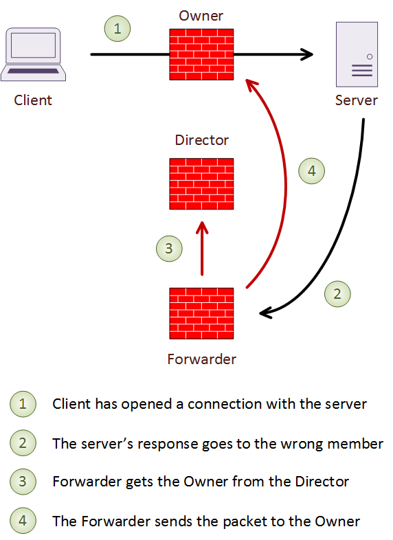 ASA Cluster - Network Direction
