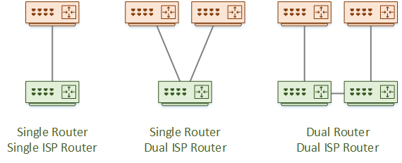 BGP With a Service Provider - Network Direction