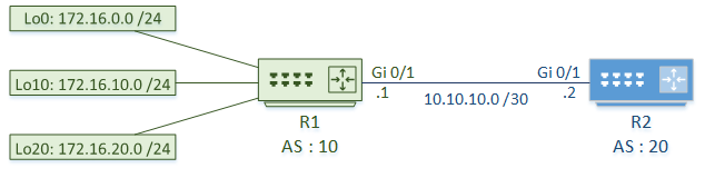 BGP Communities - Network Direction