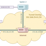 DMVPN Configuration