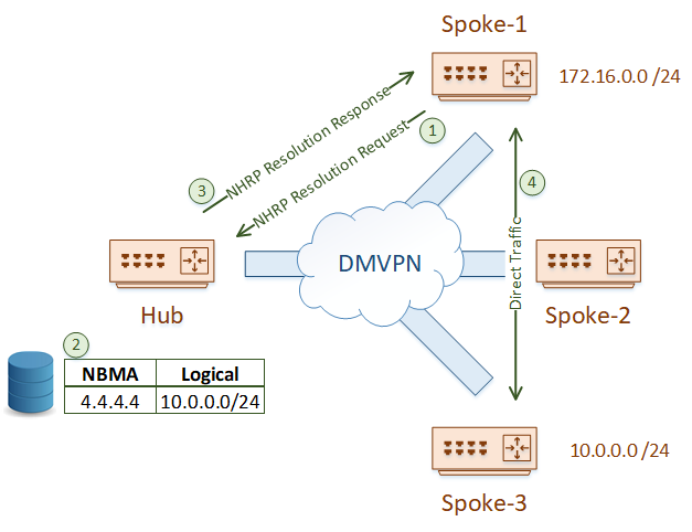 Phase 2 uses NHRP resolution requests and responses to allow connectivity between spokes