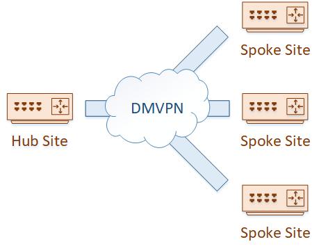 DMVPN Summary - Dynamic Multipoint Vpn Dmvpn Design Guide
