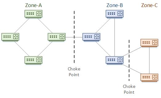 EIGRP Design - Network Direction