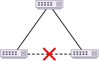 Virtual Port Channels - Network Direction
