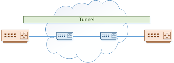 GRE Tunnels - Network Direction