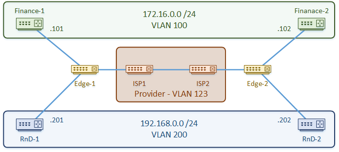 Q-in-Q Configuration - Network Direction