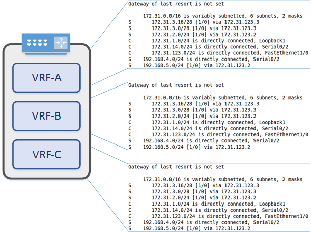Vrf lite network direction each vrf is a completely separate routing table routes in one vrf may overlap with routes in another vrf this is not a problem at all and can be quite greentooth Image collections