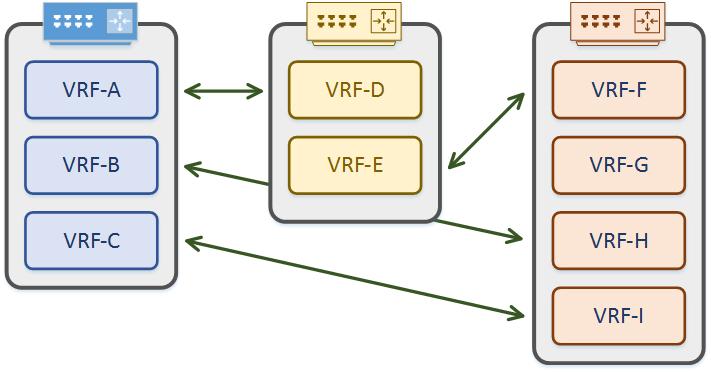 VRF Lite - Network Direction