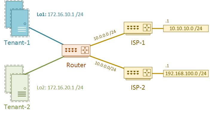 Vrf Lite Network Direction