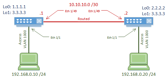 VXLAN Bridging Configuration - Network Direction