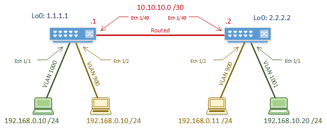 VXLAN BGP EVPN Configuration - Network Direction