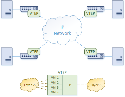 VXLAN Overview - Network Direction