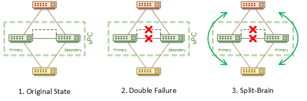 Advanced vPC - Network Direction