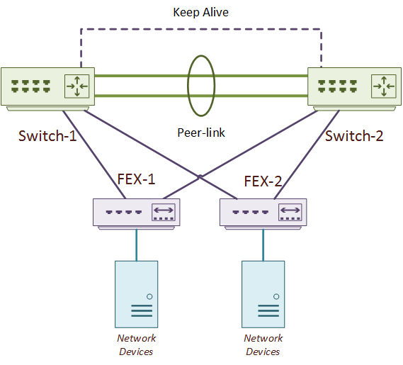 Virtual Port Channels - Network Direction