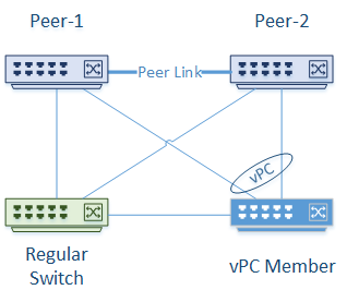 vPC's and Spanning-Tree - Network Direction