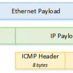 ICMP for IPv4