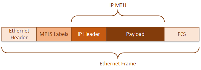 Setting the MPLS MTU, and How it Affects You | Network Direction