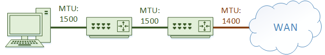 A computer will know its own MTU, but not the MTU of a link further up the path
