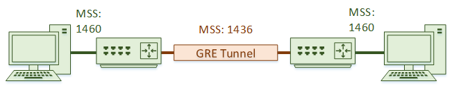 A GRE tunnel will have a lower MSS