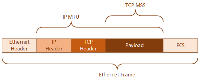 How MTU and MSS Affect You Network | Network Direction