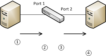 Tagged, Untagged, and Native VLANs - Network Direction